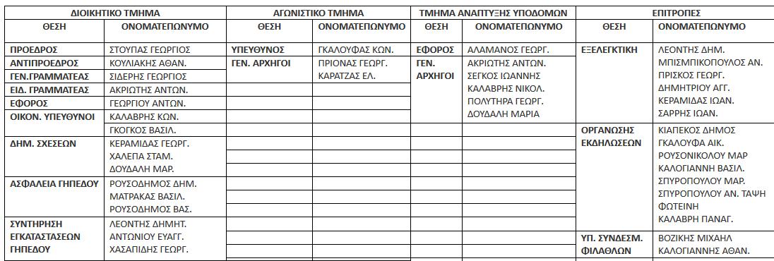 Το νέο Διοικητικό συμβούλιο του Ηρακλή Ψαχνών και  η κατανομή των θέσεων στην ομάδα                                     22