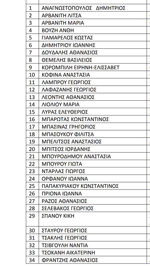 Αυτά είναι τα ψηφοδέλτια των Υποψηφίων Δημάρχων στον Δήμο Διρφύων Μεσσαπίων 8