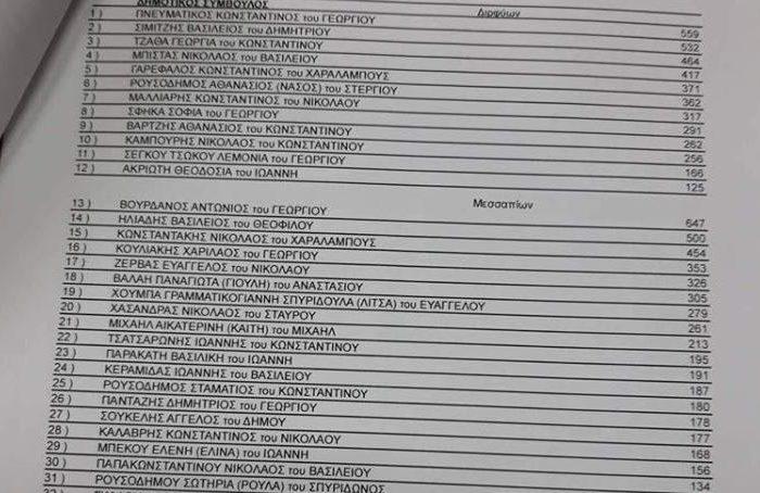 Ανακοινώθηκαν  από το Πρωτοδικείο οι επίσημοι σταυροί προτίμησης των Υποψηφίων Δημοτικών συμβούλων του Δήμου Διρφύων Μεσσαπίων.Ποιοί χάνουν την θέση τους και ποιοί μπαίνουν στο συμβούλιο σύμφωνα με τα νέα δεδομένα