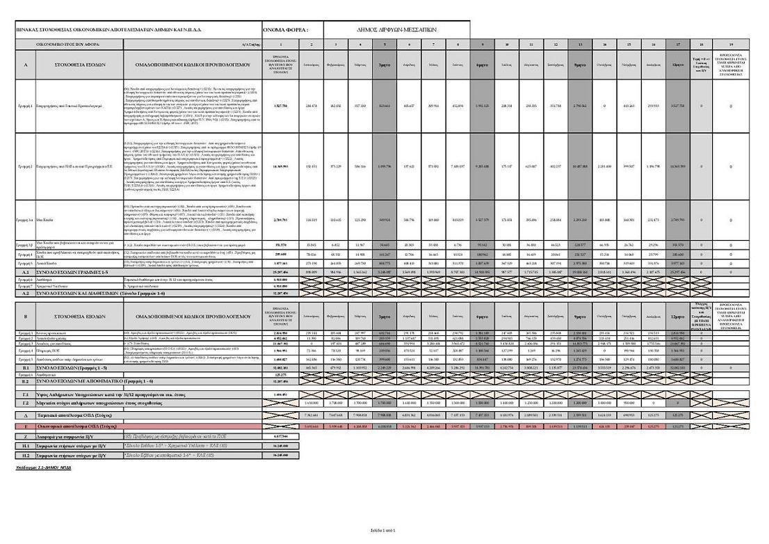 Ολοκληρωμένο Πλαίσιο Δράσης 2020 Δήμου Διρφύων Μεσσαπίων 2 8
