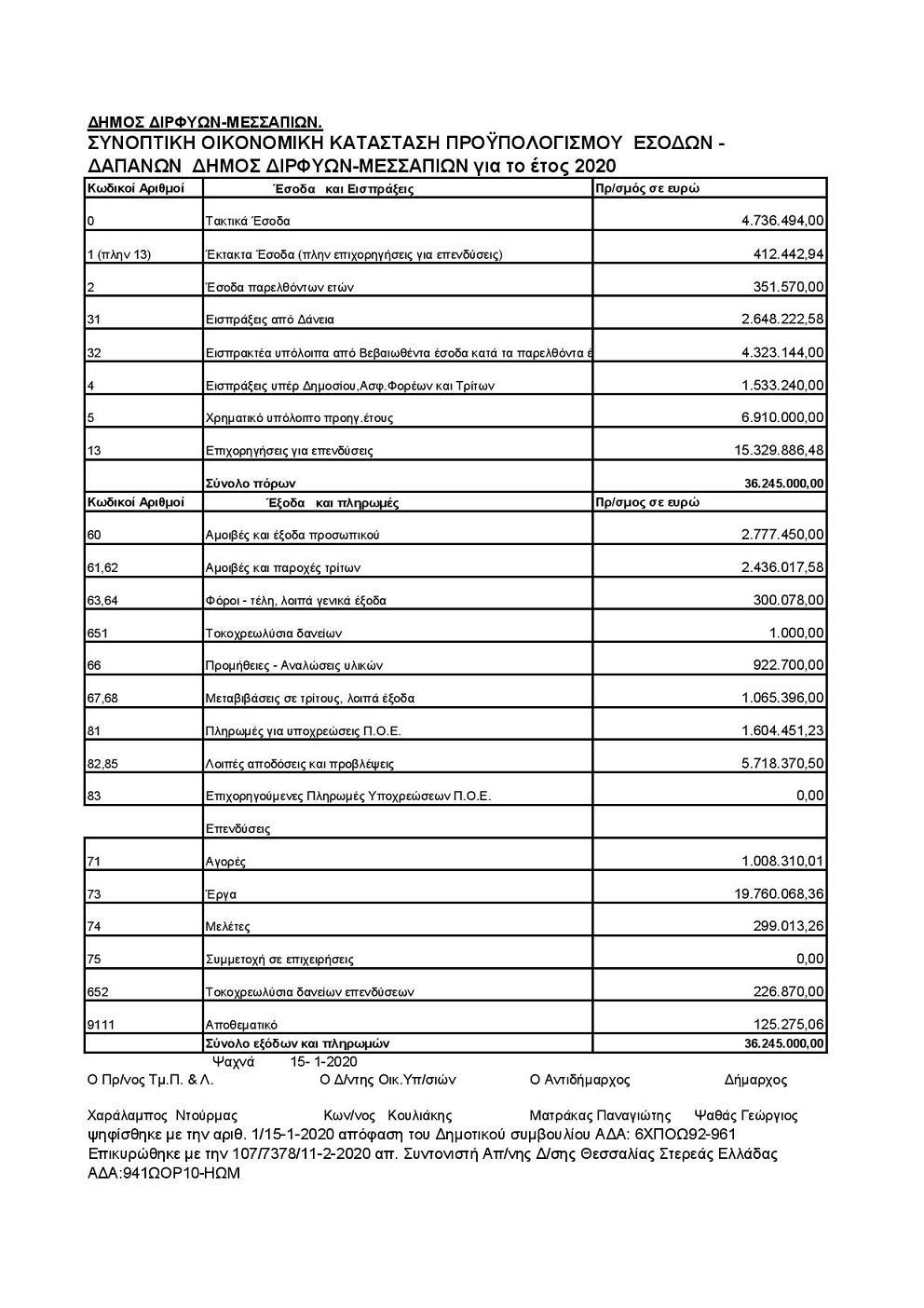 Συνοπτική κατάσταση Προϋπολογισμού 2020 Δήμου Διρφύων Μεσσαπίων Document page 001 1