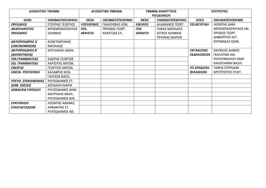 Αυτό είναι το νέο Διοικητικό συμβούλιο του Ηρακλή Ψαχνών 106302039 1552695791567173 3974358698519243661 o